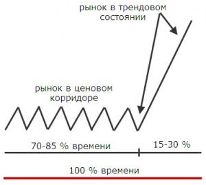 состояние рынка