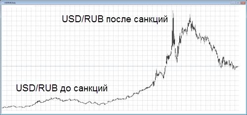 курс рубля до санкций и после санкций