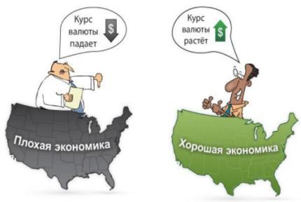 зависимость валюты от экономического состояния страны