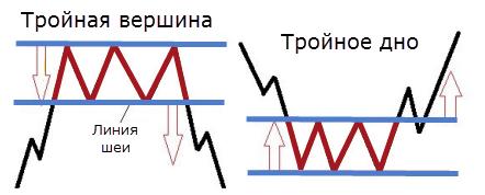 тройная вершина и тройное дно