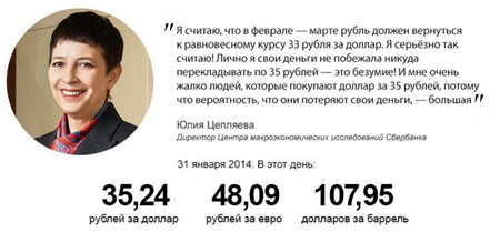 Юлия Цепляева о курсе рубля