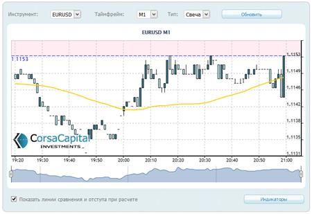 Торговая платформа corsa capital