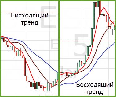 линии на нисходящем и восходящем тренде