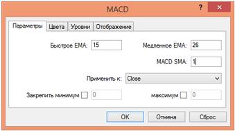настройка MACD