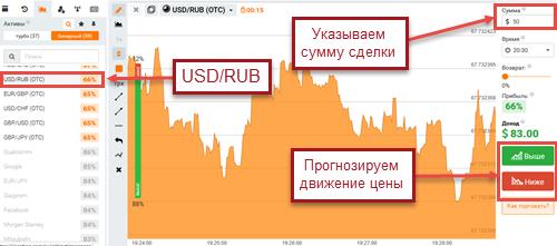 заработок на падении рубля