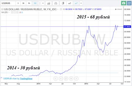 курс доллара по отношению к рублю